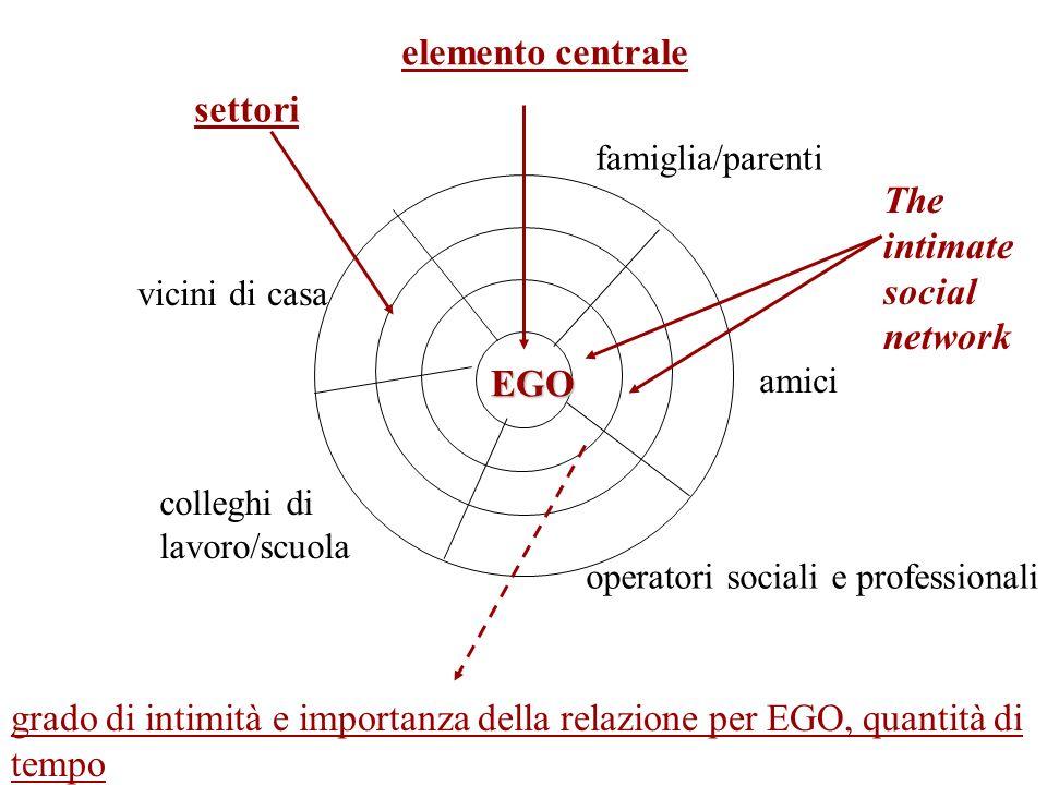 grado di intimità e importanza della relazione per EGO, quantità di tempo EGO amici operatori sociali e professionali famiglia/parenti vicini di casa