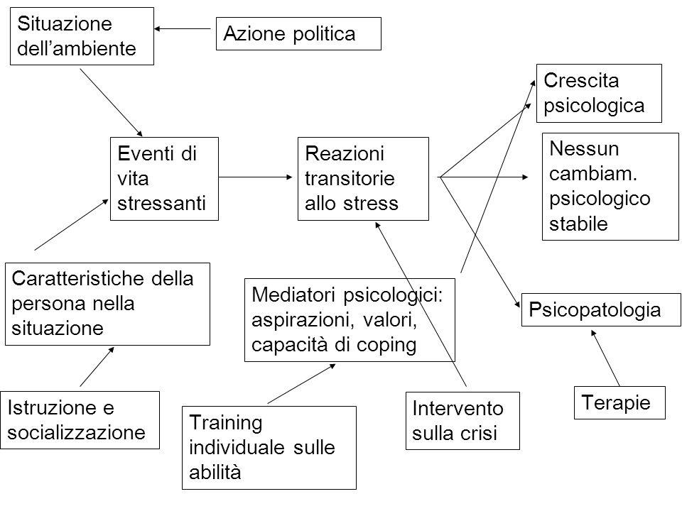 Eventi di vita stressanti Reazioni transitorie allo stress Nessun cambiam. psicologico stabile Crescita psicologica Psicopatologia Situazione dellambi
