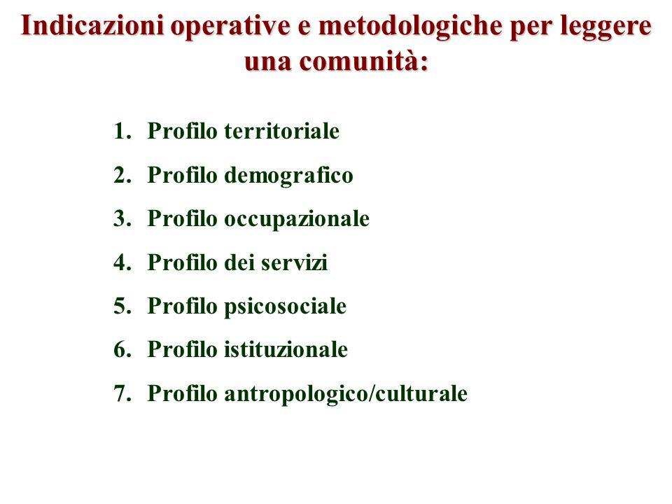 Indicazioni operative e metodologiche per leggere una comunità: 1.Profilo territoriale 2.Profilo demografico 3.Profilo occupazionale 4.Profilo dei ser