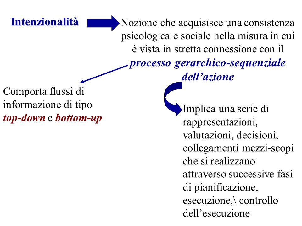 Intenzionalità Nozione che acquisisce una consistenza psicologica e sociale nella misura in cui è vista in stretta connessione con il processo gerarch