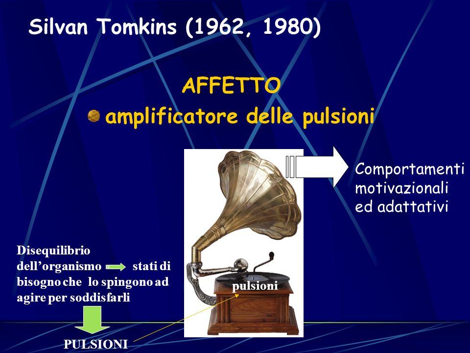 AFFETTO amplificatore delle pulsioni Silvan Tomkins (1962, 1980) pulsioni Comportamenti motivazionali ed adattativi Disequilibrio dellorganismo stati di bisogno che lo spingono ad agire per soddisfarli PULSIONI