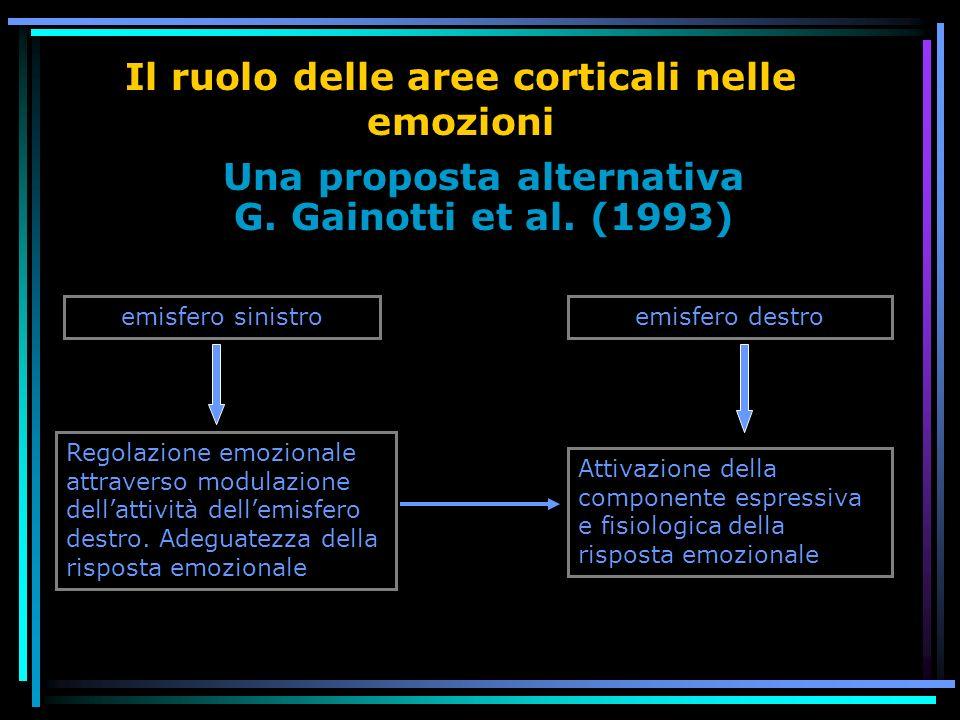 Il ruolo delle aree corticali nelle emozioni Una proposta alternativa G. Gainotti et al. (1993) emisfero sinistro Attivazione della componente espress
