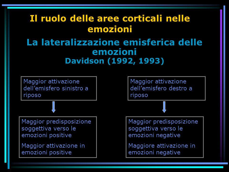La lateralizzazione emisferica delle emozioni Davidson (1992, 1993) Il ruolo delle aree corticali nelle emozioni Maggior attivazione dellemisfero sinistro a riposo Maggior predisposizione soggettiva verso le emozioni negative Maggiore attivazione in emozioni negative Maggior attivazione dellemisfero destro a riposo Maggior predisposizione soggettiva verso le emozioni positive Maggior attivazione in emozioni positive