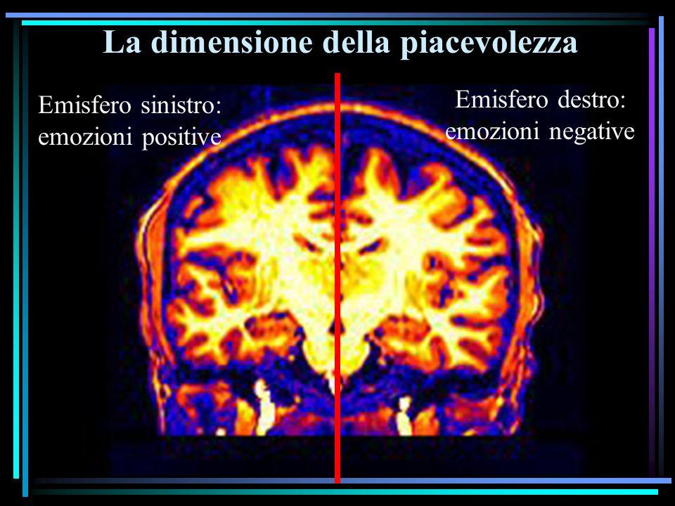 La dimensione della piacevolezza Emisfero sinistro: emozioni positive Emisfero destro: emozioni negative