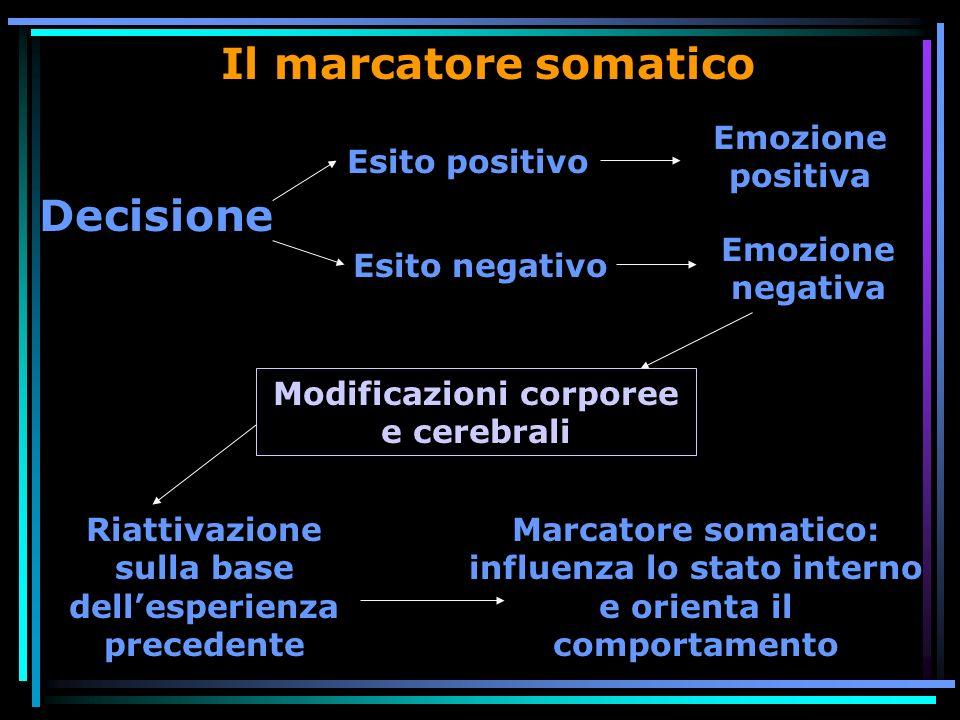 Il marcatore somatico Esito positivo Esito negativo Decisione Emozione positiva Emozione negativa Riattivazione sulla base dellesperienza precedente Modificazioni corporee e cerebrali Marcatore somatico: influenza lo stato interno e orienta il comportamento