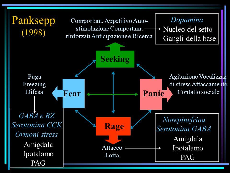 Panksepp (1998) PanicFear Rage Comportam. Appetitivo Auto- stimolazione Comportam. rinforzati Anticipazione e Ricerca Fuga Freezing Difesa Agitazione