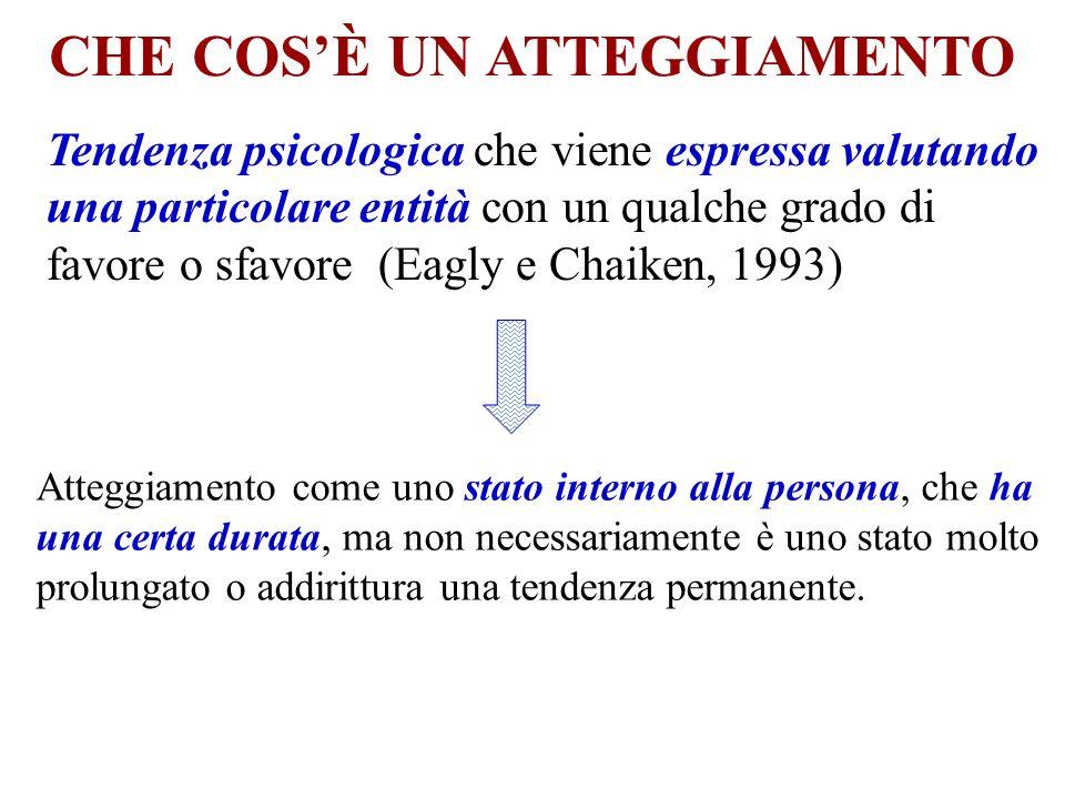 CHE COSÈ UN ATTEGGIAMENTO Tendenza psicologica che viene espressa valutando una particolare entità con un qualche grado di favore o sfavore (Eagly e C
