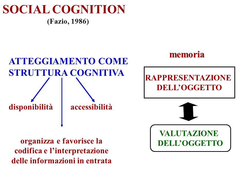 SOCIAL COGNITION (Fazio, 1986) ATTEGGIAMENTO COME STRUTTURA COGNITIVA disponibilità RAPPRESENTAZIONE DELLOGGETTO VALUTAZIONE DELLOGGETTOmemoria access