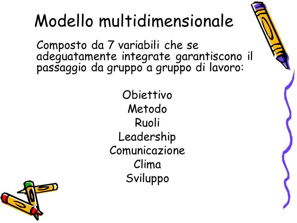Modello multidimensionale Composto da 7 variabili che se adeguatamente integrate garantiscono il passaggio da gruppo a gruppo di lavoro: Obiettivo Metodo Ruoli Leadership Comunicazione Clima Sviluppo