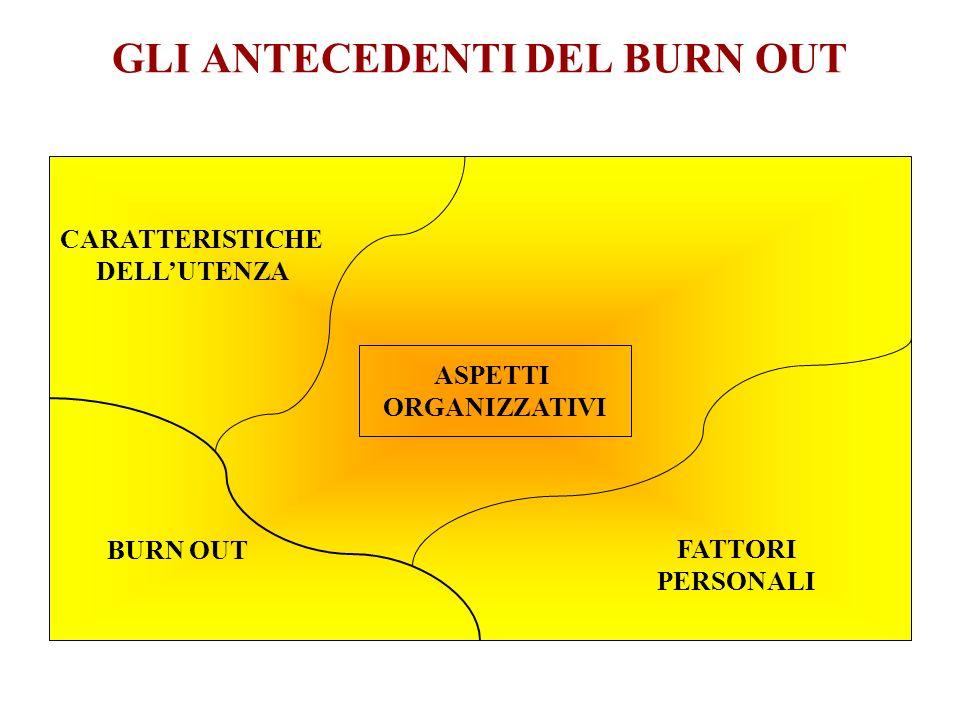 GLI ANTECEDENTI DEL BURN OUT BURN OUT FATTORI PERSONALI CARATTERISTICHE DELLUTENZA ASPETTI ORGANIZZATIVI
