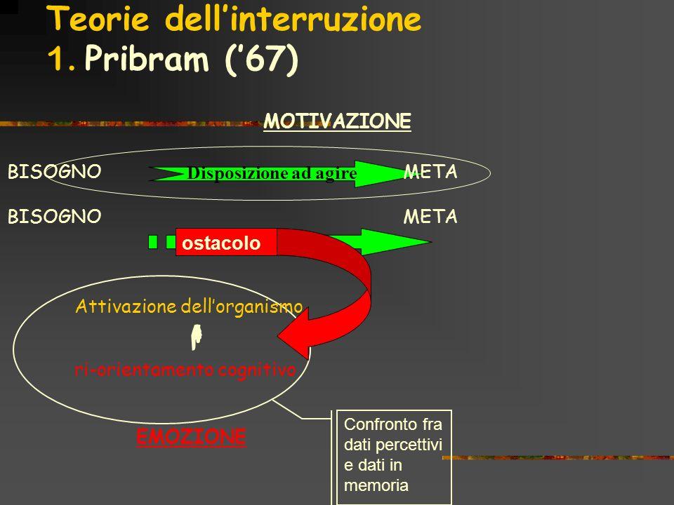 Teorie dellinterruzione 1. Pribram (67) ostacolo Confronto fra dati percettivi e dati in memoria Disposizione ad agire BISOGNO META BISOGNO META Attiv
