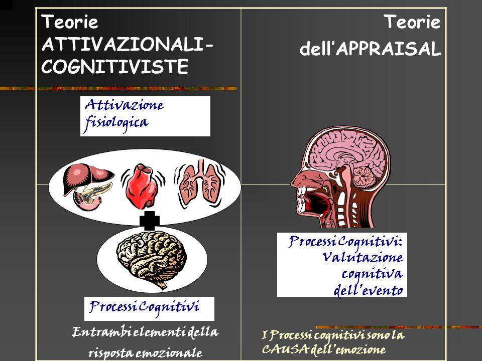 Teorie ATTIVAZIONALI- COGNITIVISTE Teorie dellAPPRAISAL Processi Cognitivi Processi Cognitivi: Valutazione cognitiva dellevento Attivazione fisiologic
