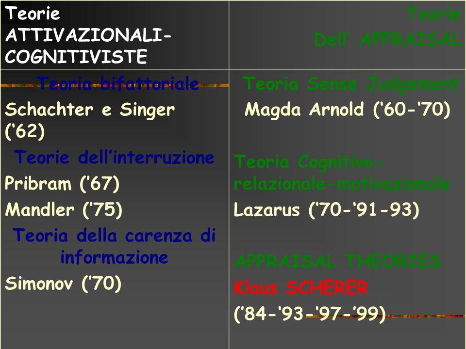 Teorie ATTIVAZIONALI- COGNITIVISTE Teorie Dell APPRAISAL Teoria bifattoriale Schachter e Singer (62) Teorie dellinterruzione Pribram (67) Mandler (75)