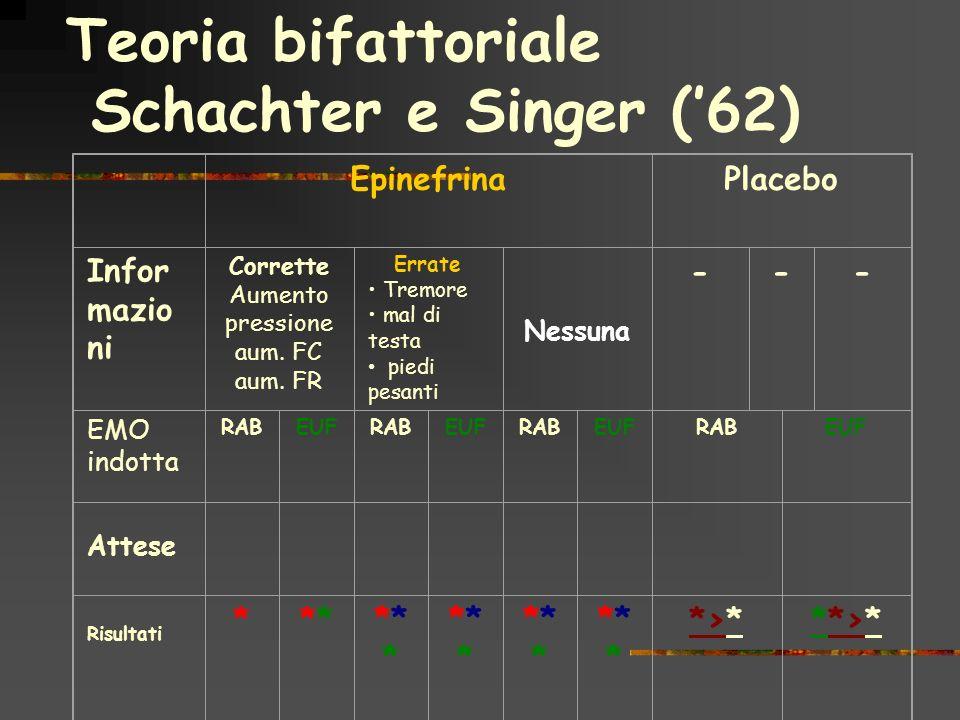 Teoria bifattoriale Schachter e Singer (62) EpinefrinaPlacebo Infor mazio ni Corrette Aumento pressione aum. FC aum. FR Errate Tremore mal di testa pi