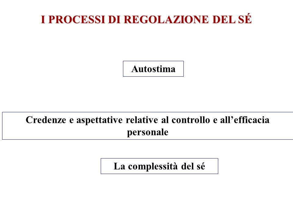 Autostima Credenze e aspettative relative al controllo e allefficacia personale La complessità del sé I PROCESSI DI REGOLAZIONE DEL SÉ