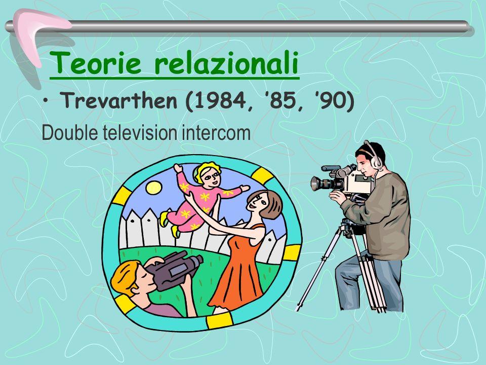 Teorie relazionali Trevarthen (1984, 85, 90) Double television intercom