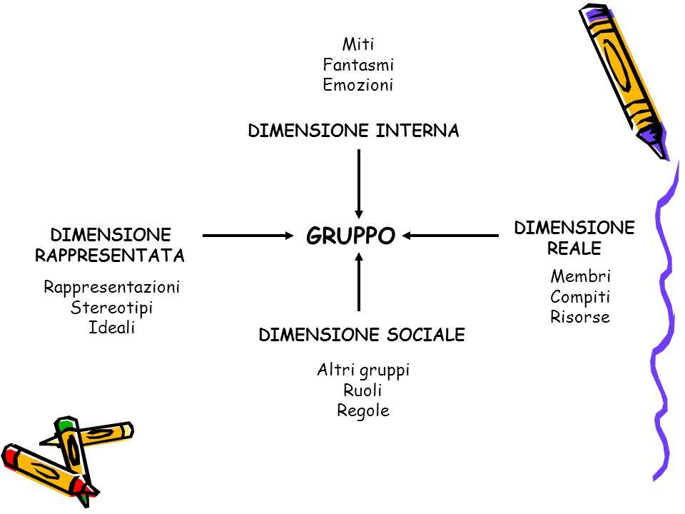 GRUPPO DIMENSIONE INTERNA DIMENSIONE SOCIALE DIMENSIONE RAPPRESENTATA DIMENSIONE REALE Altri gruppi Ruoli Regole Miti Fantasmi Emozioni Rappresentazio
