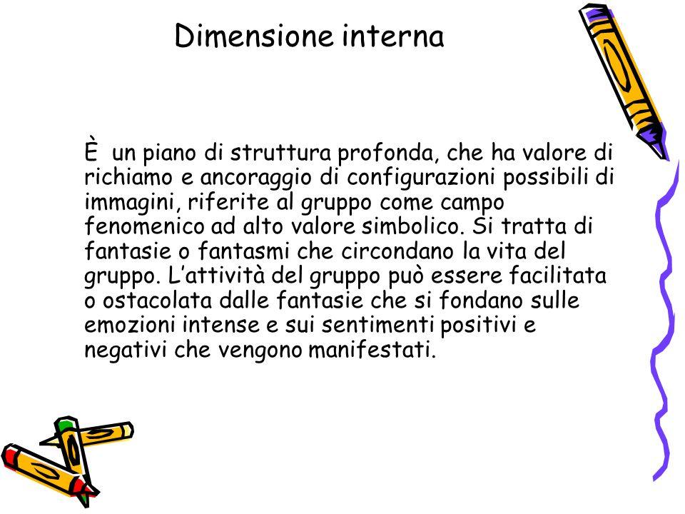 Dimensione interna È un piano di struttura profonda, che ha valore di richiamo e ancoraggio di configurazioni possibili di immagini, riferite al grupp