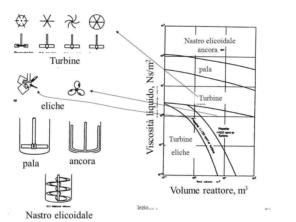 lezione 920 pala ancora Nastro elicoidale Turbine Volume reattore, m 3 Viscosità liquido, Ns/m 2 Turbine pala ancora Nastro elicoidale eliche Turbine