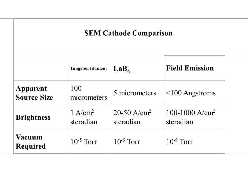 SEM Cathode Comparison Tungsten filament LaB 6 Field Emission Apparent Source Size 100 micrometers 5 micrometers<100 Angstroms Brightness 1 A/cm 2 steradian 20-50 A/cm 2 steradian 100-1000 A/cm 2 steradian Vacuum Required 10 -5 Torr10 -6 Torr10 -9 Torr