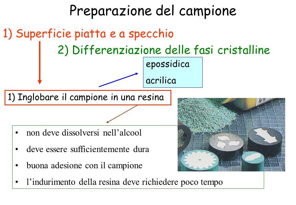 Preparazione del campione 1) Superficie piatta e a specchio 2) Differenziazione delle fasi cristalline non deve dissolversi nellalcool deve essere suf