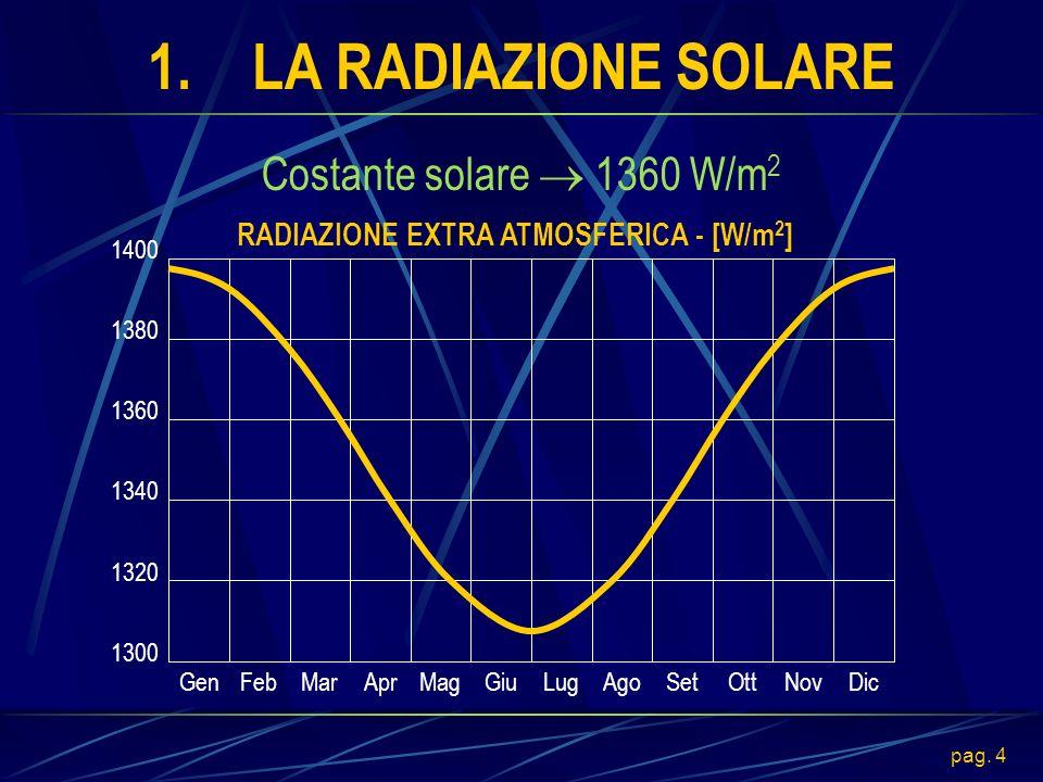 pag. 5 1.LA RADIAZIONE SOLARE Air Mass AM = 1/sin(h) Angolo di zenit