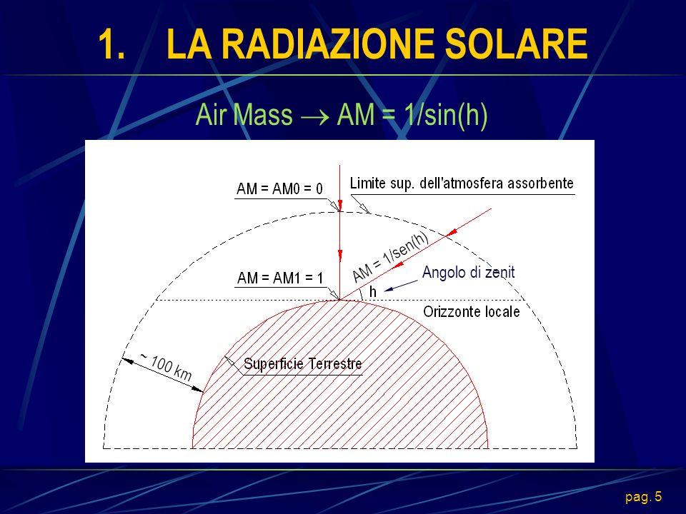 pag. 6 1.LA RADIAZIONE SOLARE Spettro della radiazione solare