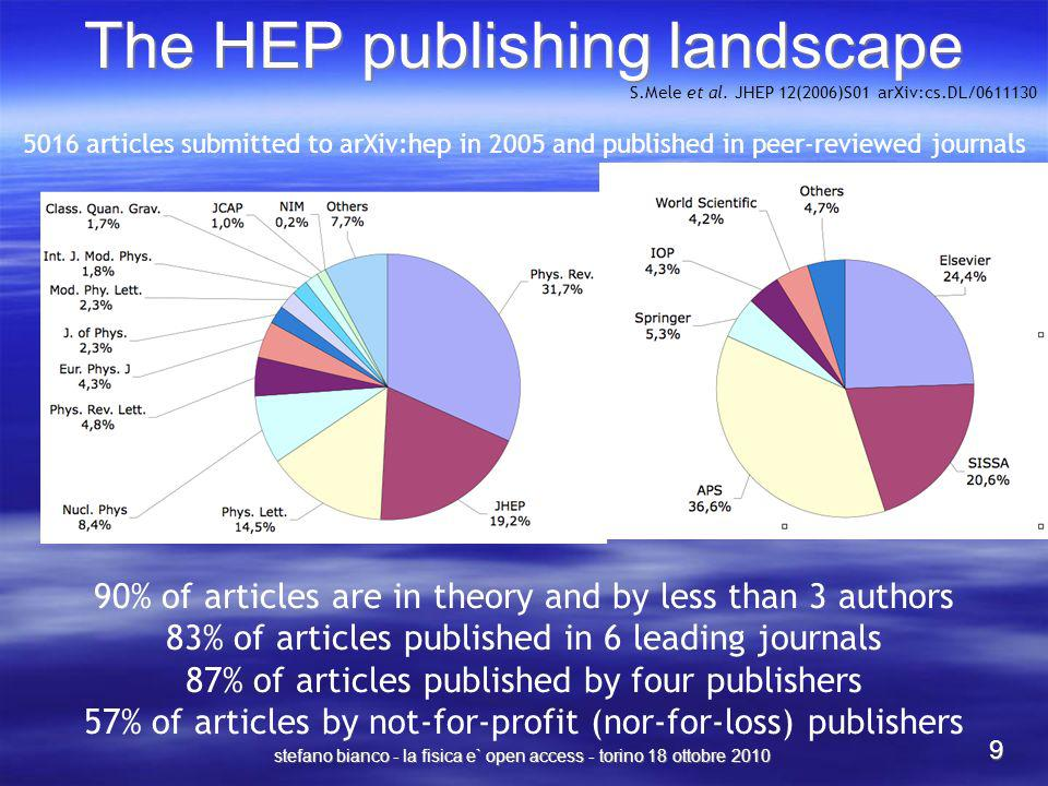 stefano bianco - la fisica e` open access - torino 18 ottobre 2010 9 The HEP publishing landscape 90% of articles are in theory and by less than 3 aut
