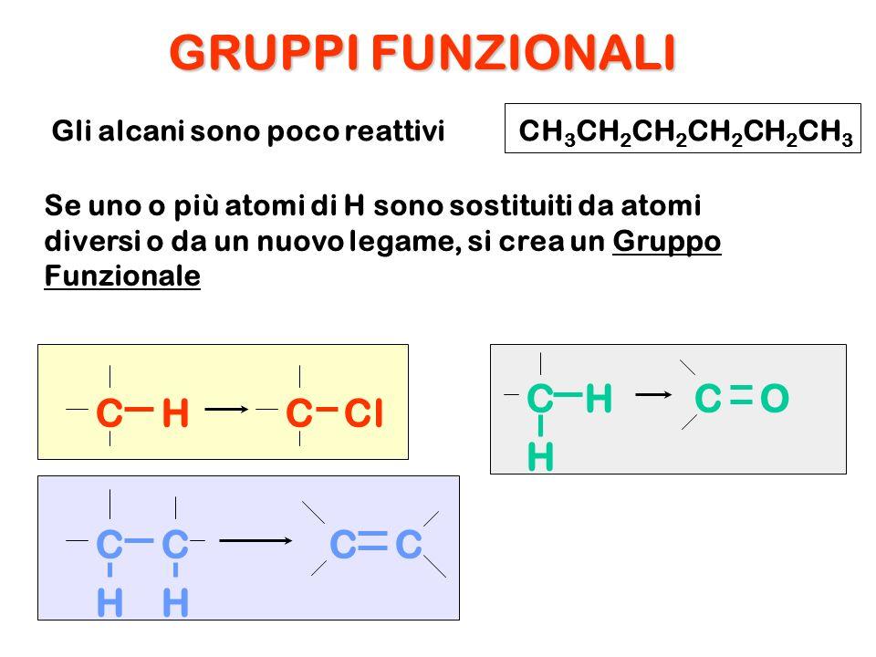 Gli alcani sono poco reattivi Se uno o più atomi di H sono sostituiti da atomi diversi o da un nuovo legame, si crea un Gruppo Funzionale CH 3 CH 2 CH
