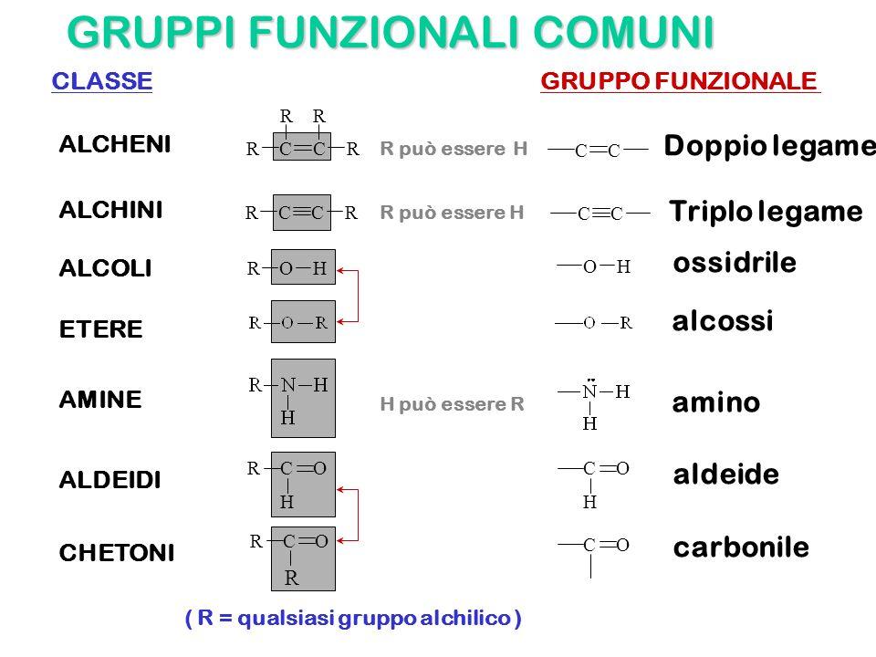 GRUPPI FUNZIONALI COMUNI ALCOLI RR CCRR CCRR ROH CC CC OH Doppio legame Triplo legame ossidrile ALCHENI ALCHINI CLASSEGRUPPO FUNZIONALE ( R = qualsias