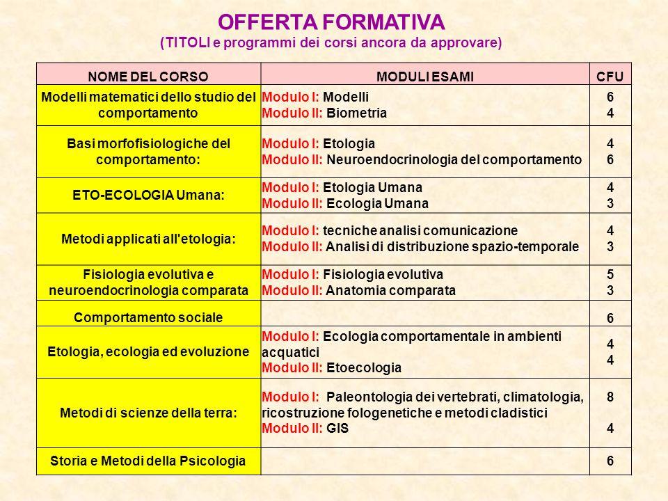 OFFERTA FORMATIVA (TITOLI e programmi dei corsi ancora da approvare) NOME DEL CORSOMODULI ESAMICFU Modelli matematici dello studio del comportamento M