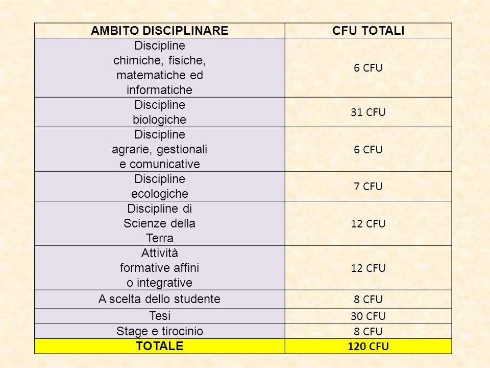 AMBITO DISCIPLINARECFU TOTALI Discipline chimiche, fisiche, matematiche ed informatiche 6 CFU Discipline biologiche 31 CFU Discipline agrarie, gestion