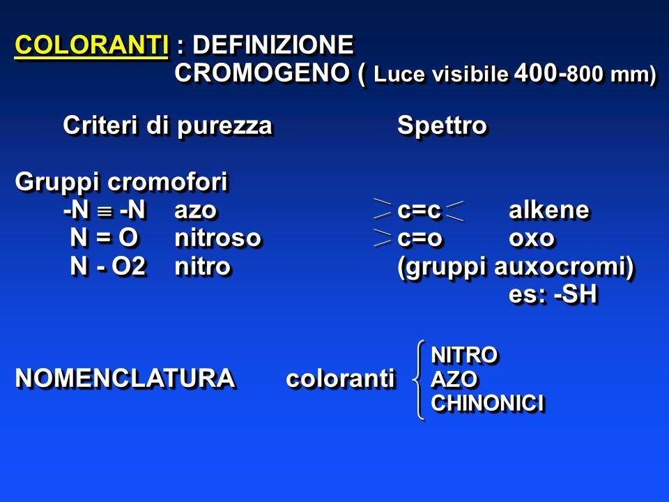 COLORANTI : DEFINIZIONE CROMOGENO ( Luce visibile 400- 800 mm) Criteri di purezzaSpettro Gruppi cromofori -N -Nazoc=calkene N = O nitrosoc=ooxo N = O