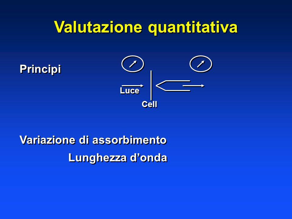 Valutazione quantitativa Principi Variazione di assorbimento Lunghezza donda Principi Variazione di assorbimento Lunghezza donda Cell Luce
