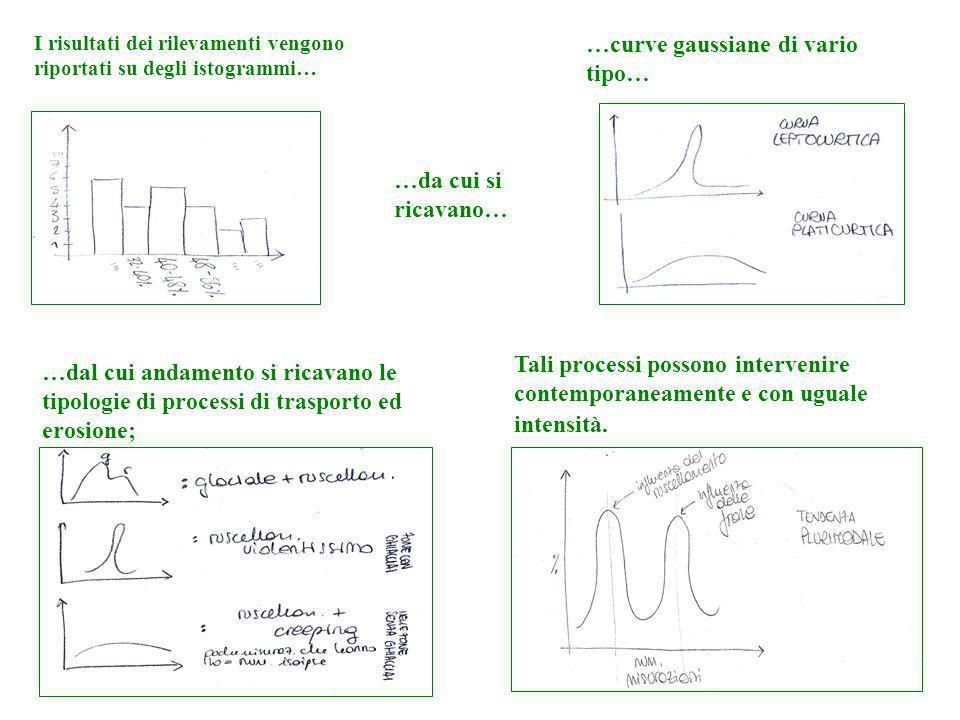 I risultati dei rilevamenti vengono riportati su degli istogrammi… …da cui si ricavano… …curve gaussiane di vario tipo… …dal cui andamento si ricavano