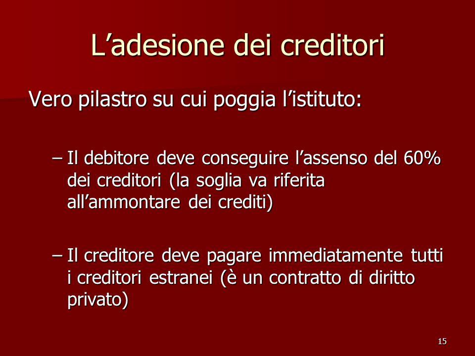 15 Ladesione dei creditori Vero pilastro su cui poggia listituto: –Il debitore deve conseguire lassenso del 60% dei creditori (la soglia va riferita a
