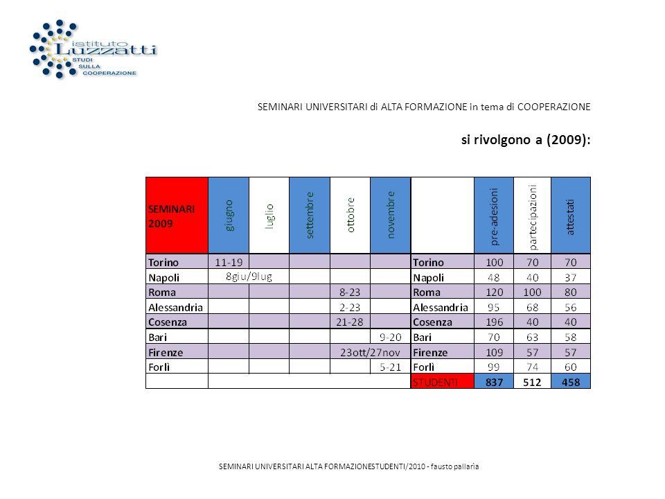 SEMINARI UNIVERSITARI di ALTA FORMAZIONE in tema di COOPERAZIONE si rivolgono a (2010): SEMINARI UNIVERSITARI ALTA FORMAZIONESTUDENTI/2010 - fausto pallarìa