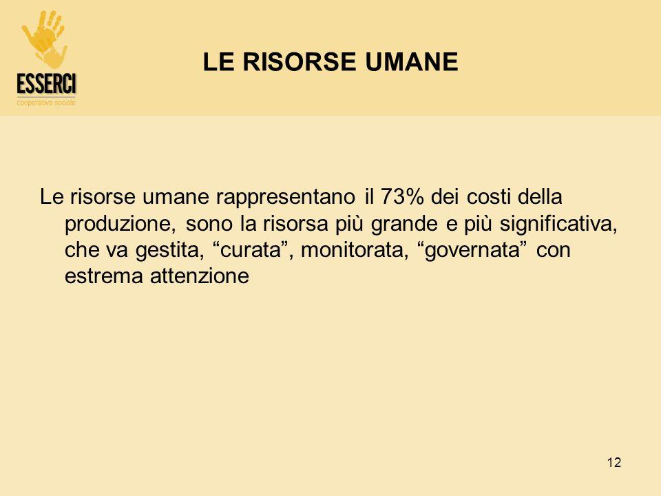 12 LE RISORSE UMANE Le risorse umane rappresentano il 73% dei costi della produzione, sono la risorsa più grande e più significativa, che va gestita,