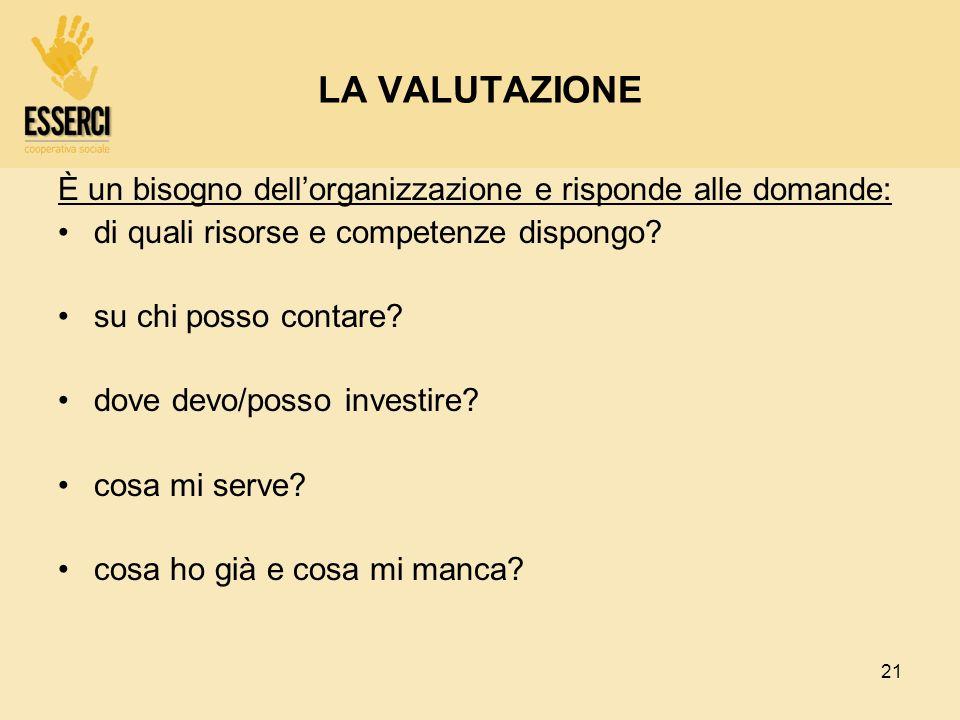21 LA VALUTAZIONE È un bisogno dellorganizzazione e risponde alle domande: di quali risorse e competenze dispongo? su chi posso contare? dove devo/pos