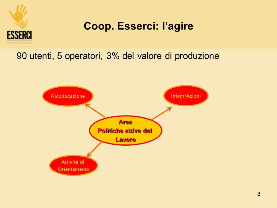 8 Coop. Esserci: lagire 90 utenti, 5 operatori, 3% del valore di produzione Area Politiche attive del Lavoro Integr/Azioni Attività di Orientamento Ri