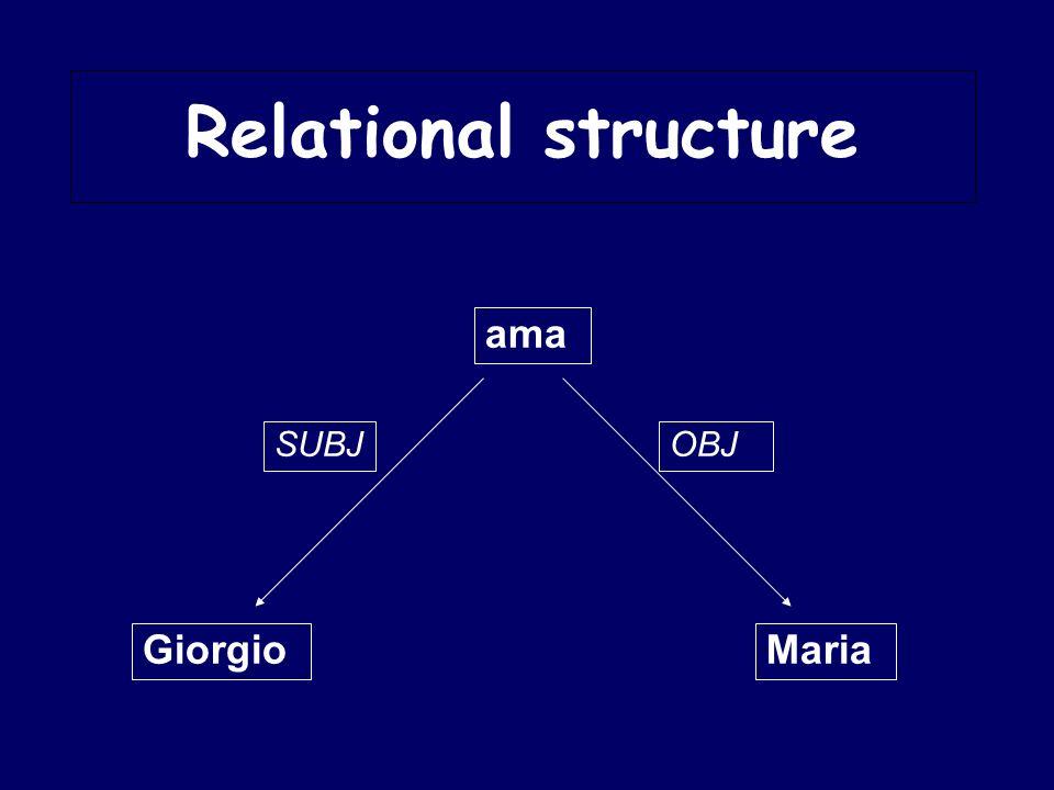 Giorgio ama Maria SUBJOBJ Relational structure
