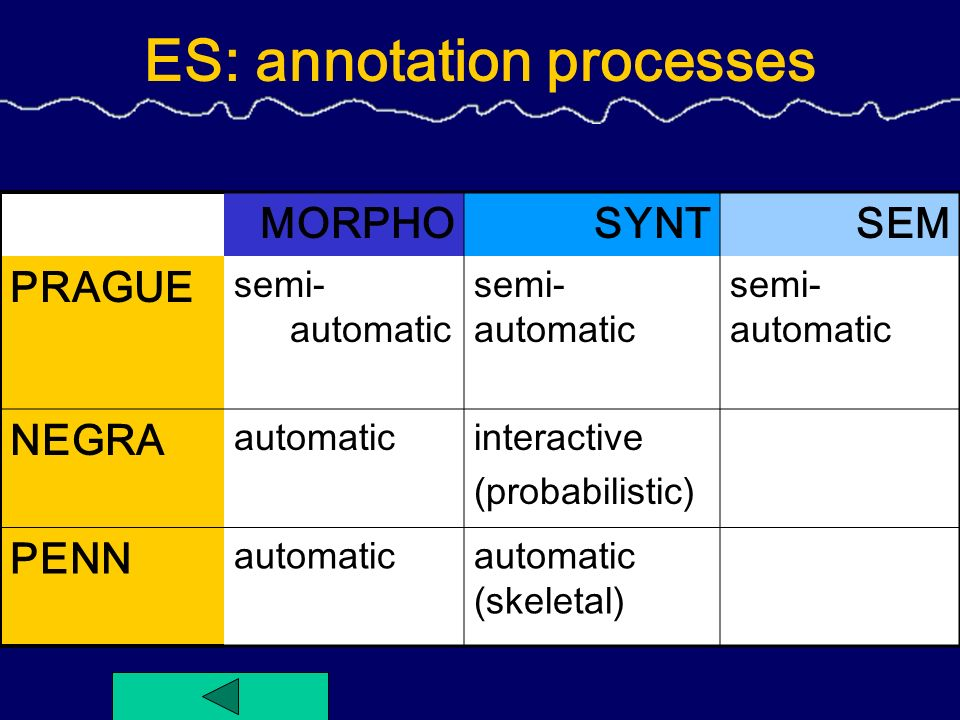 ES: annotation processes MORPHOSYNTSEM PRAGUE semi- automatic NEGRA automaticinteractive (probabilistic) PENN automaticautomatic (skeletal)