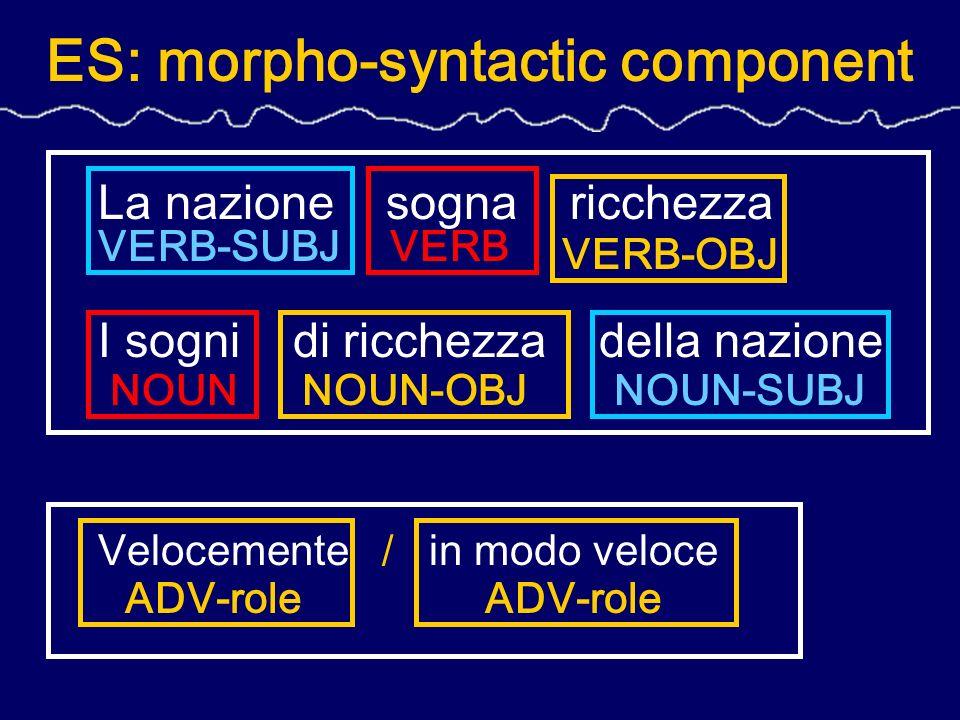 ES: morpho-syntactic component La nazione sogna ricchezza I sogni di ricchezza della nazione Velocemente / in modo veloce VERB-SUBJ NOUN-OBJ NOUN-SUBJ VERB-OBJ VERB NOUN ADV-role