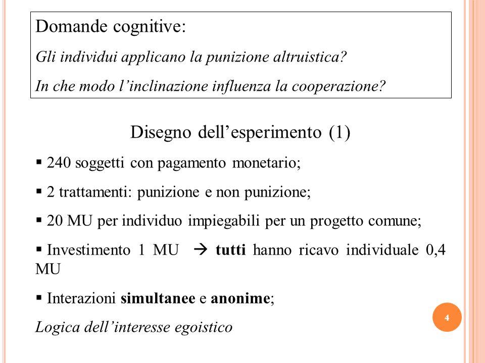 Disegno dellesperimento (2) Costo punizione: -3 MU al punito e -1 MU al punitore.