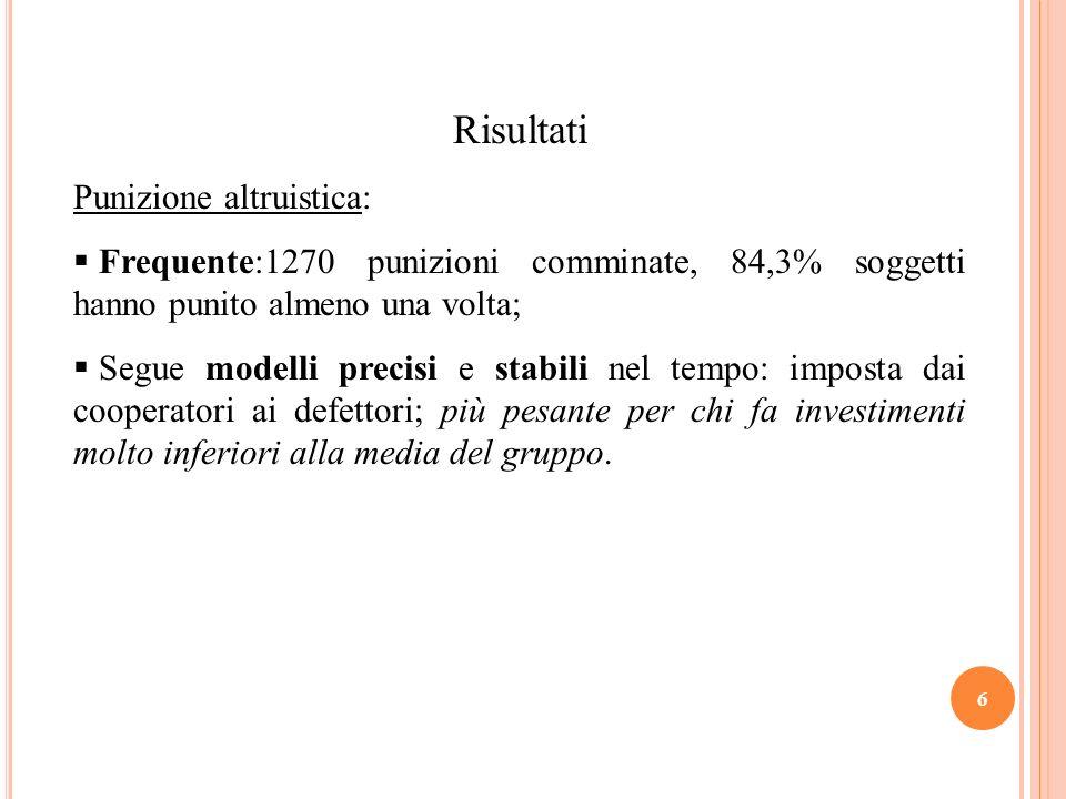Risultati Punizione altruistica: Frequente:1270 punizioni comminate, 84,3% soggetti hanno punito almeno una volta; Segue modelli precisi e stabili nel