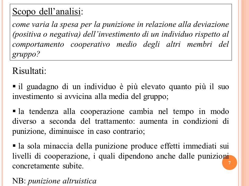 Risultati: il guadagno di un individuo è più elevato quanto più il suo investimento si avvicina alla media del gruppo; la tendenza alla cooperazione c