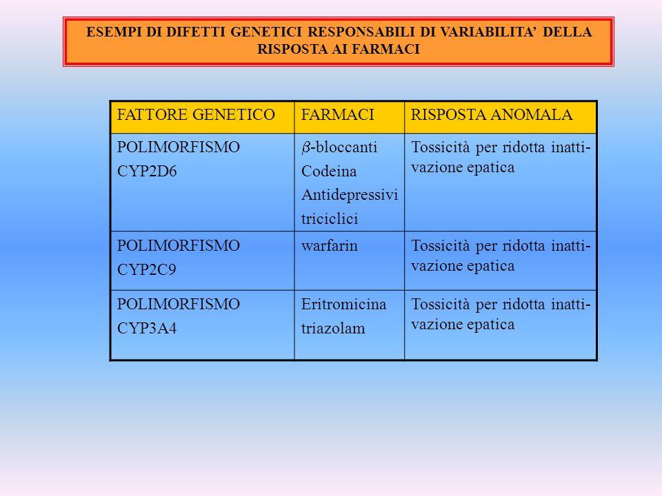 ESEMPI DI DIFETTI GENETICI RESPONSABILI DI VARIABILITA DELLA RISPOSTA AI FARMACI FATTORE GENETICOFARMACIRISPOSTA ANOMALA POLIMORFISMO CYP2D6 -bloccant
