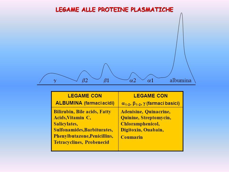 LEGAME ALLE PROTEINE PLASMATICHE albumina LEGAME CON ALBUMINA (farmaci acidi) LEGAME CON 1-2, 1-2, (farmaci basici) Bilirubin, Bile acids, Fatty Acids