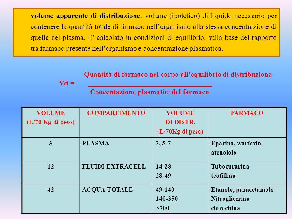 Quantità di farmaco nel corpo allequilibrio di distribuzione Vd =__________________________________ Concentazione plasmatici del farmaco volume appare