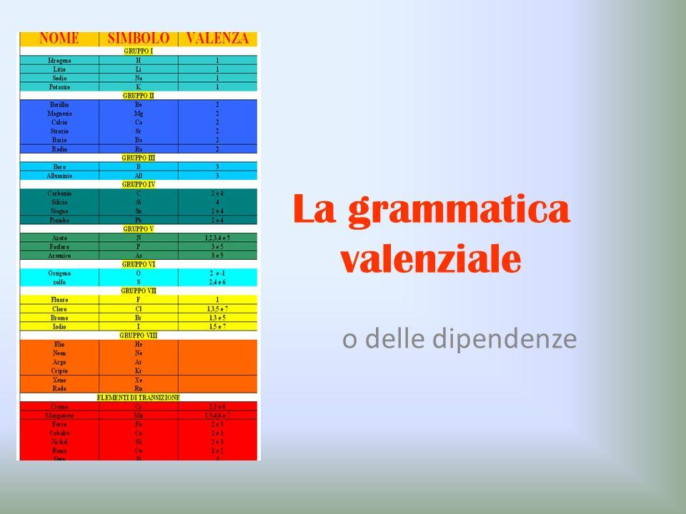 La grammatica valenziale o delle dipendenze